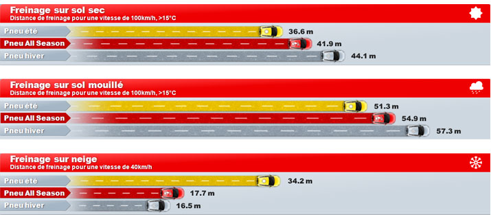 Les distances de freinage selon le pneumatique