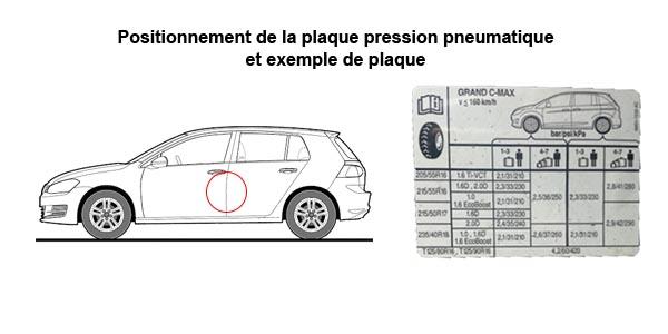 Où trouver la plaque de pression des pneus