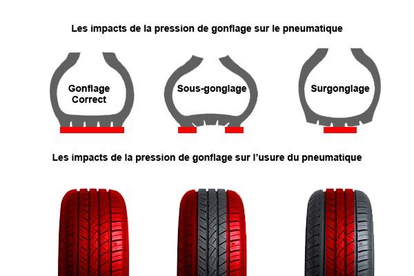 Pression_pneu_voiture_société