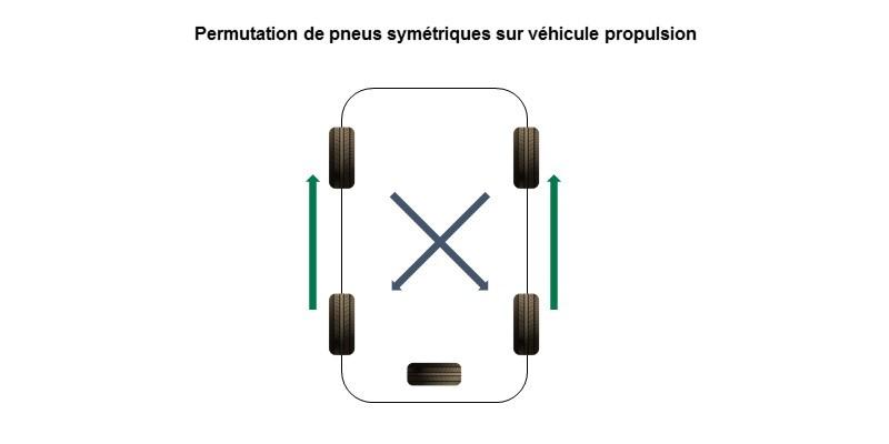 comment optimiser la permutation des pneus de son v u00e9hicule
