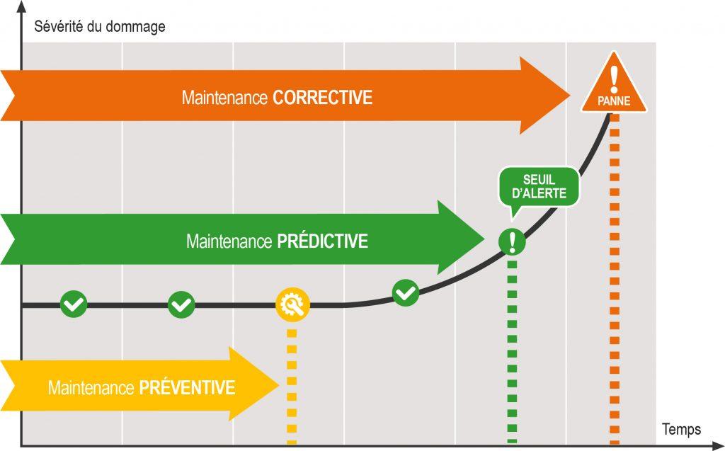 Maintenance prédictive, prescriptive, différence ?